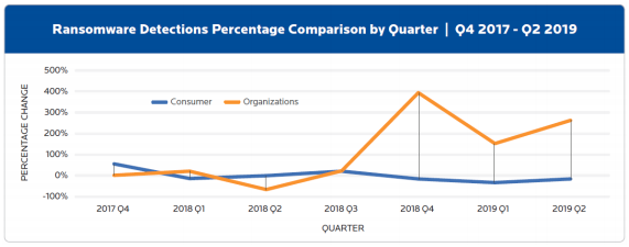 Comparaison de la détection de Ransomwares sur 3 ans